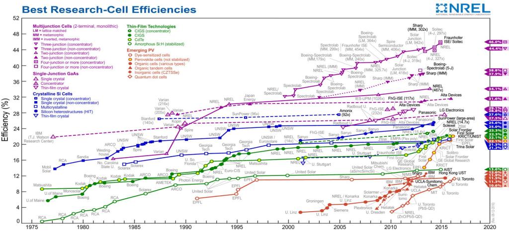 Güneş Hücrelerin-Fotovoltaik (FV) 1976-2020 Yılları Arası Verimliliği