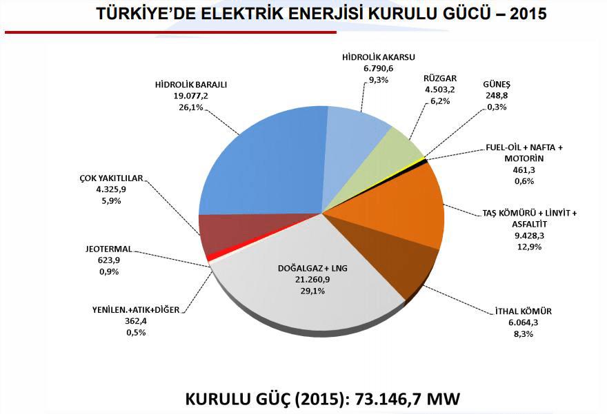 Türkiye'de Elektrik Enerjisi Kurulu Gücü-2015