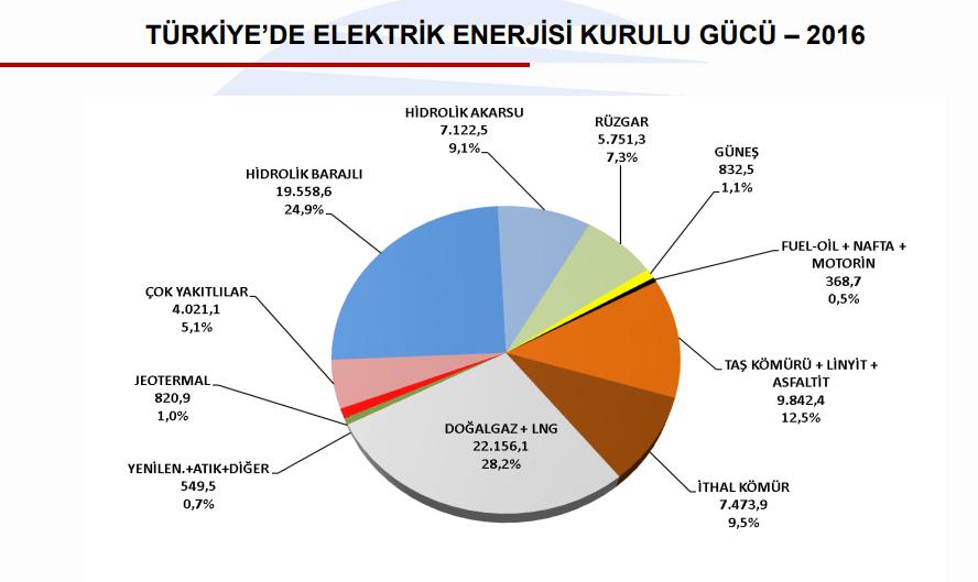 Türkiye'de Elektrik Enerjisi Kurulu Gücü-2016