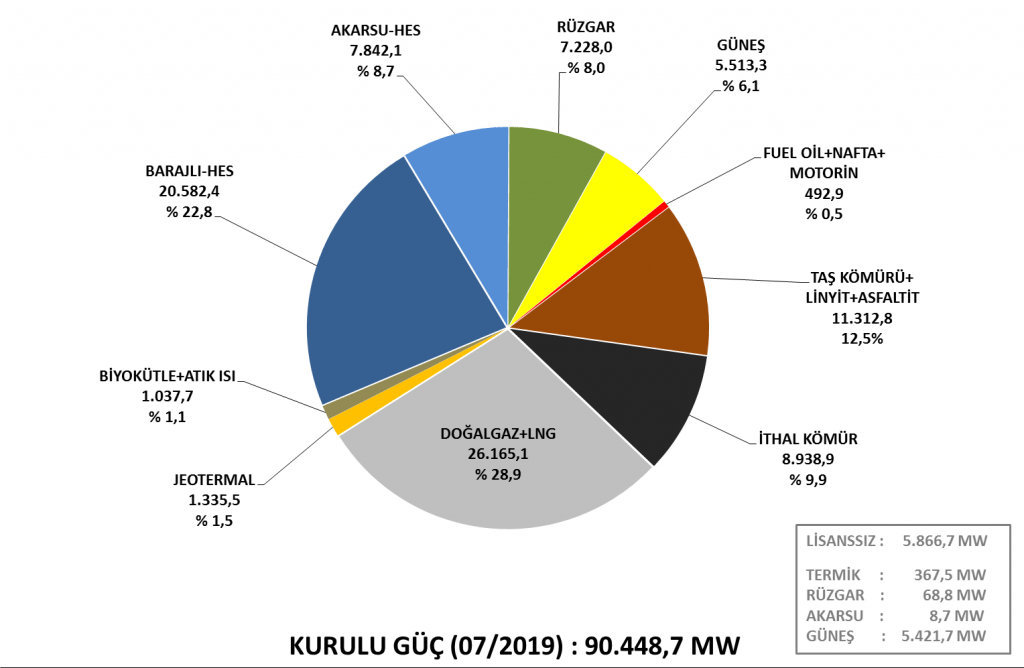 Kurulu Güç(07/2019): 90.448,7 MW