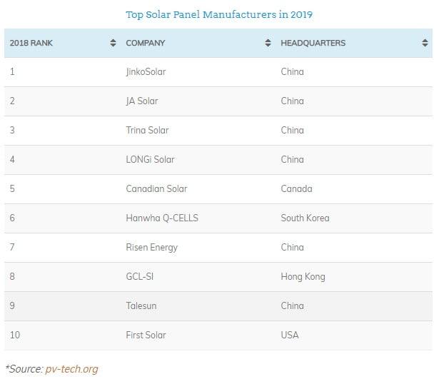 2019'da En İyi Güneş Paneli Üreticileri