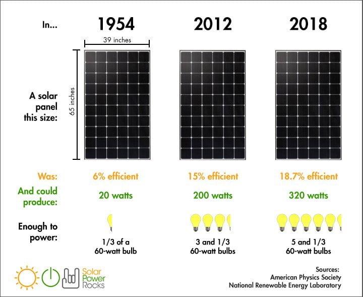 Güneş Panellerinin Güçleri ve Verimlilikleri