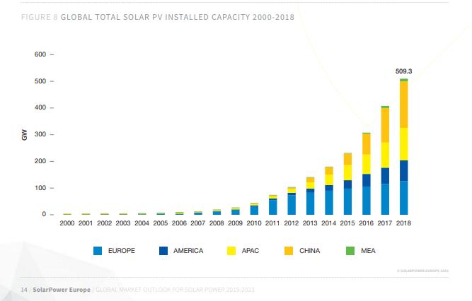 Dünyadaki Kurulu Güneş Sistemleri Gelişimi-2000-2018
