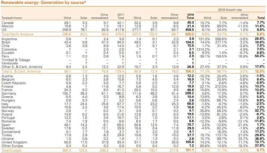BP Yenilenebilir Enerji Kaynağı Raporu 1