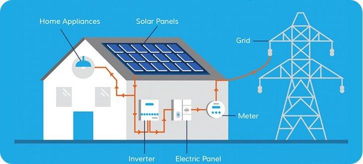 Güneş Enerji Sistemleri Nasıl Çalışır