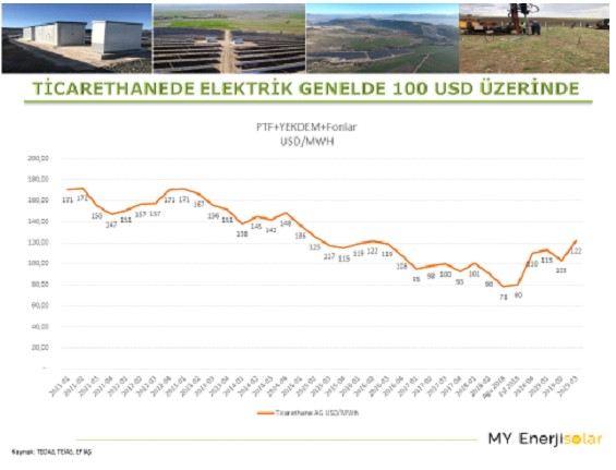 Ticarethane Elektrik Raporu