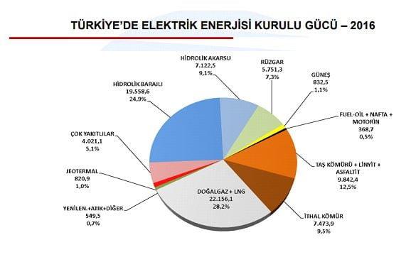 Türkiye'de Elektrik Enerjisi Gücü 2016