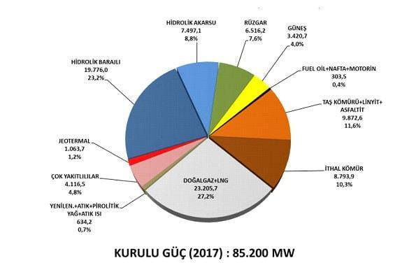 Türkiye'de Elektrik Enerjisi 2017