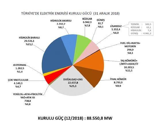 2018 Kurulu Güç Raporu