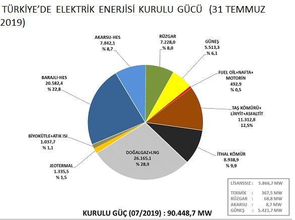2019 Enerji Kurulu Güç Raporu