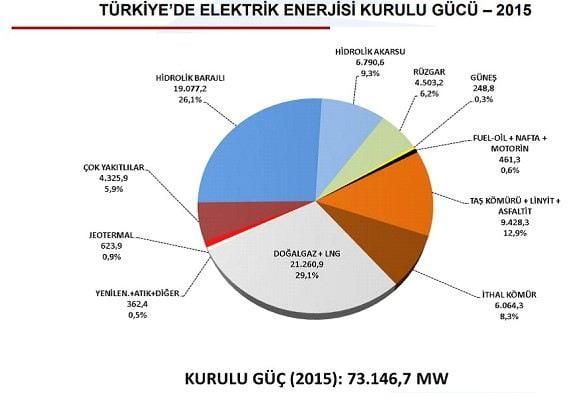 Türkiye'de Güneş Enerjisi Kurul Gücü