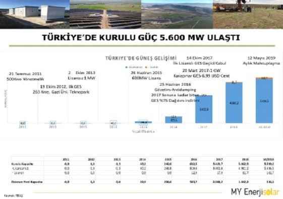 Türkiye'de Güneş Enerji Gelişimi