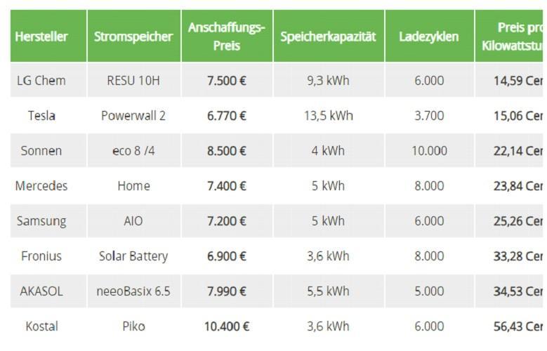 Almanya'da elektrik kullanımı