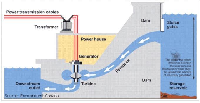 Hidroelektrik Enerji Üretimi