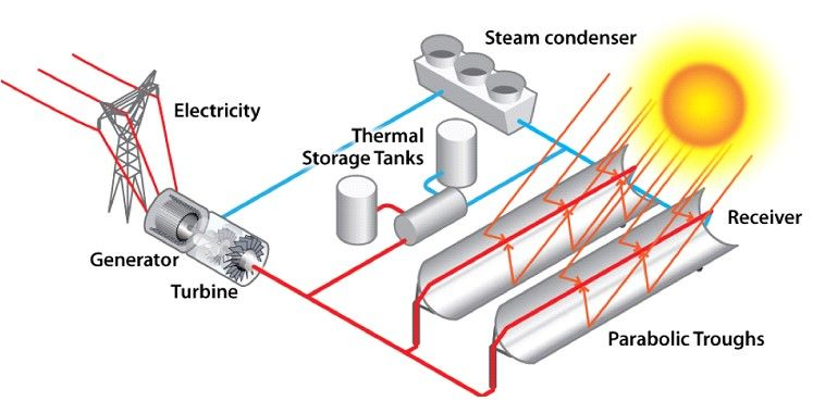 Konsentre Güneş Enerjisi Üretimi (Concentrated Parabolic Solar Power Production)