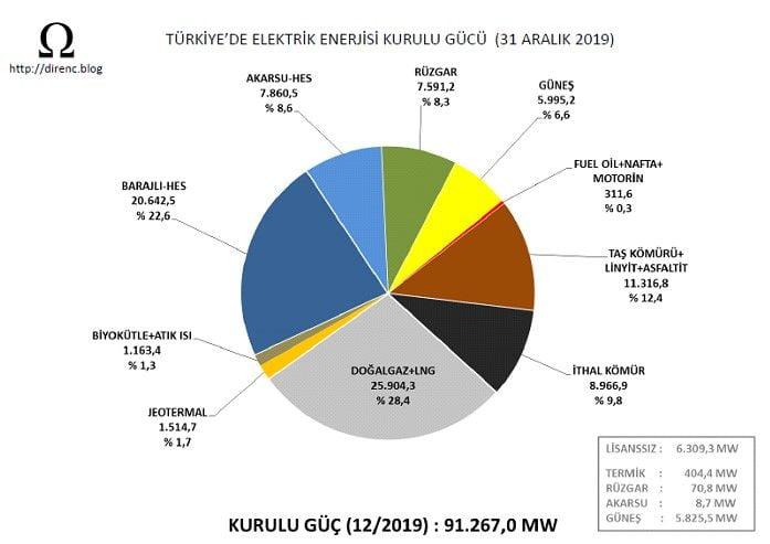 Türkiye'de Elektrik Enerjisi Kurulu Gücü (31 Aralık 2019)