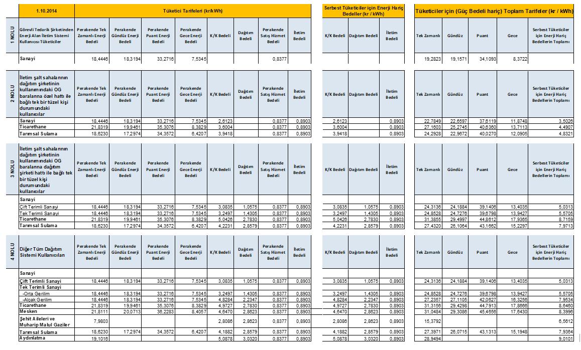 Elektrik Tarifesi - Ekim 2014