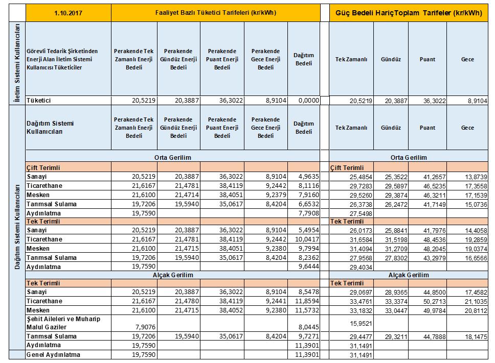 Elektrik Tarifesi - Ekim 2017