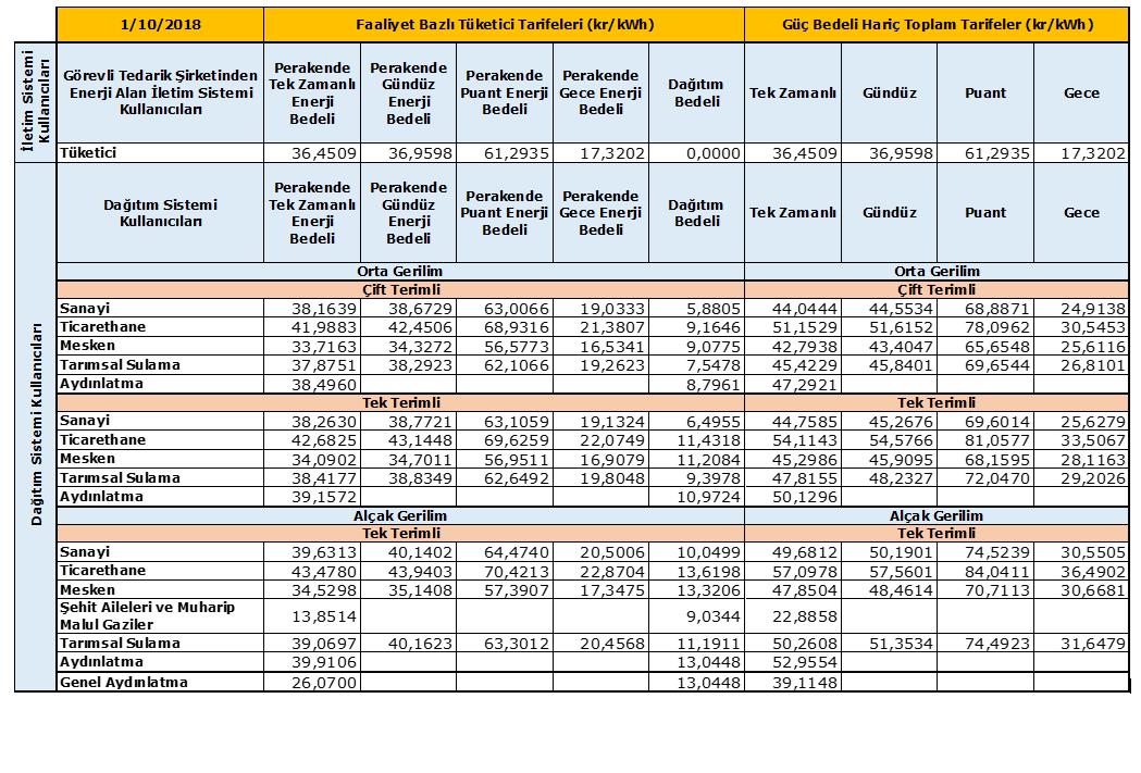 Elektrik Tarifesi - Ekim 2018