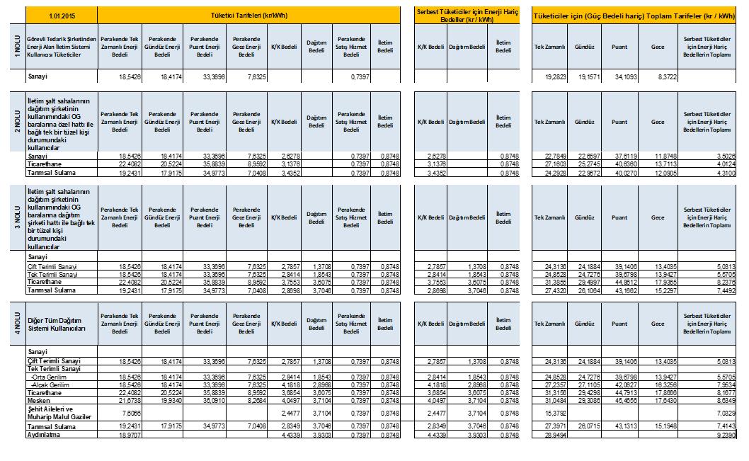 Elektrik Tarifesi - Ocak 2015