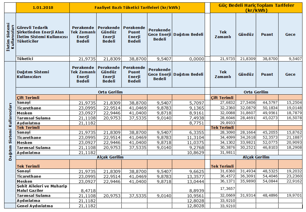 Elektrik Tarifesi - Ocak 2018