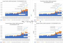 Photo of Yıllara Göre Elektrik Piyasa Fiyatları İncelemesi