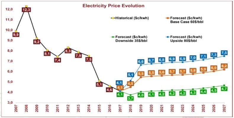 Elektrik Fiyat Gelişimi 2