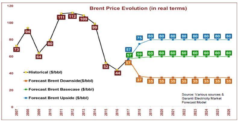 Elektrik Fiyat Gelişimi