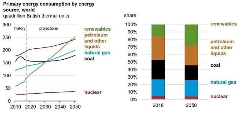 Dünya Enerji Tüketiminde Yenilenebilir Enerjinin Payı