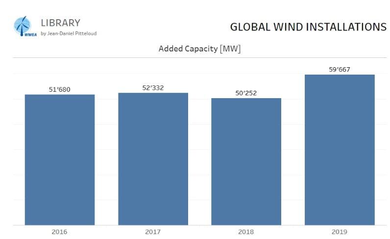 Yeni Kapasite Eklenmesi - Rüzgar Enerjisi Gelişimi (2016-2019)