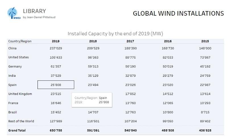 Kurulu Kapasitenin En büyük 10 Ülkede Dağılımı - Rüzgar Enerjisi Gelişimi (2015-2019)