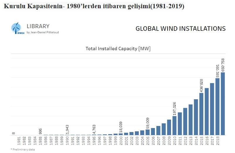 Kurulu Kapasitenin 1980'lerden itibaren gelişimi(1981-2019)