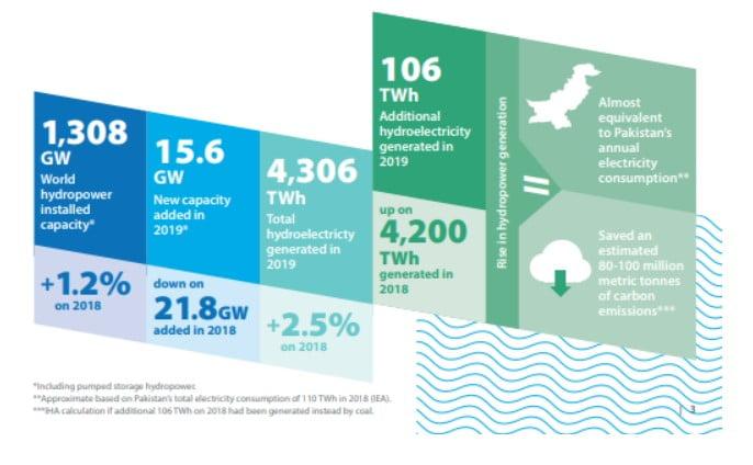 Küresel Hidroelektrik Enerjisi Pazarına Bakış - 2019-2020