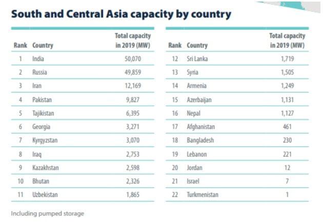 Güney ve Orta Asya