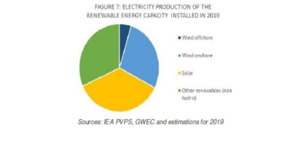 2019 Yılında Kurulan Yenilenebilir Enerji Kapasitesinin Elektrik Üretimi