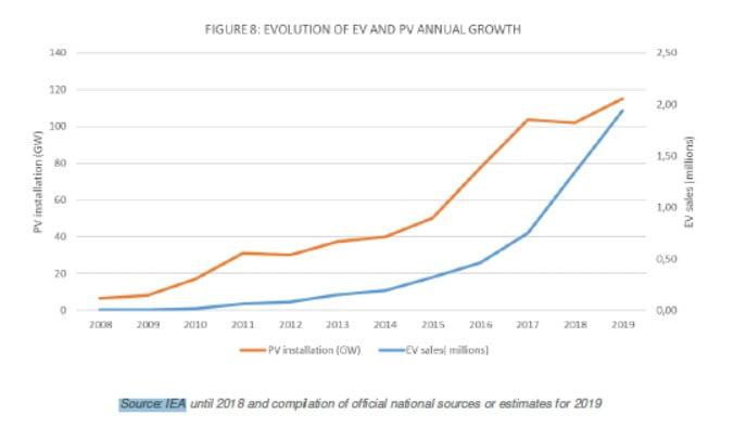 EV ve PV Yıllık Büyüme Gelişimi