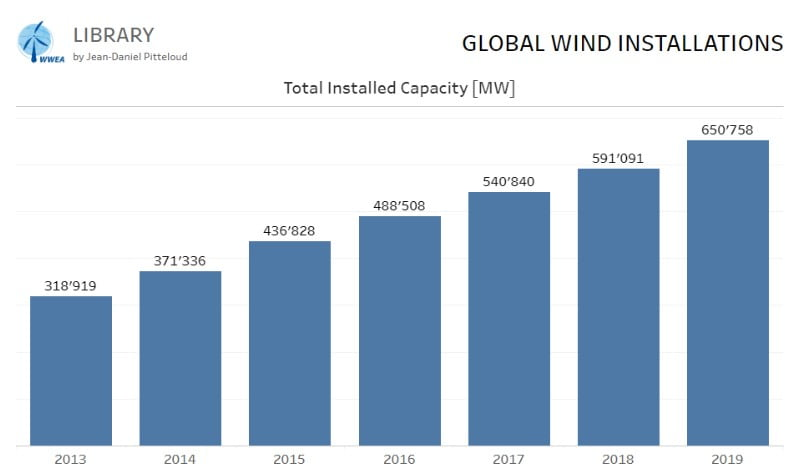 Küresel Rüzgar Enerjisi Gelişimi (2013-2019)