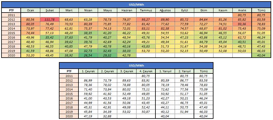 2011-2020 PTF (Piyasa Takas Fiyatı) Gelişimi - TL