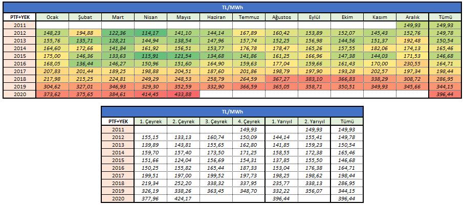 2011-2020 PTF + YEK Fiyat Gelişimi - TL