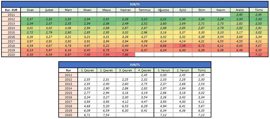 EUR-TL Döviz Kuru Gelişimi - (2011-2020)