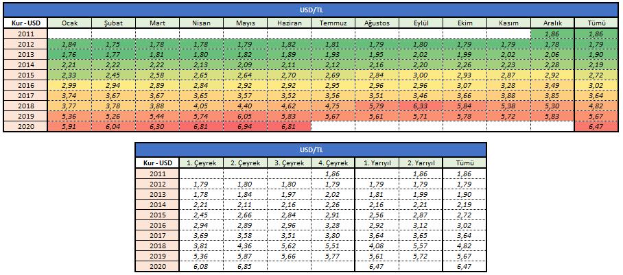USD-TL Döviz Kuru Gelişimi - (2011-2020)