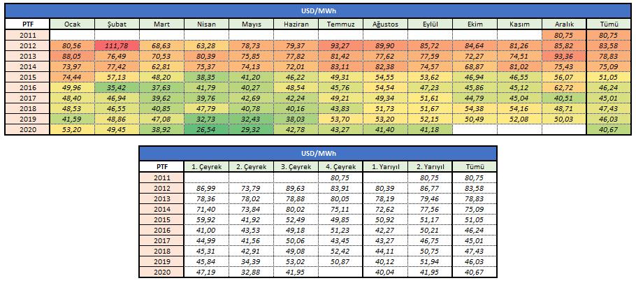 Tablo 5: 2011-2020 PTF (Piyasa Takas Fiyatı) Gelişimi - USD