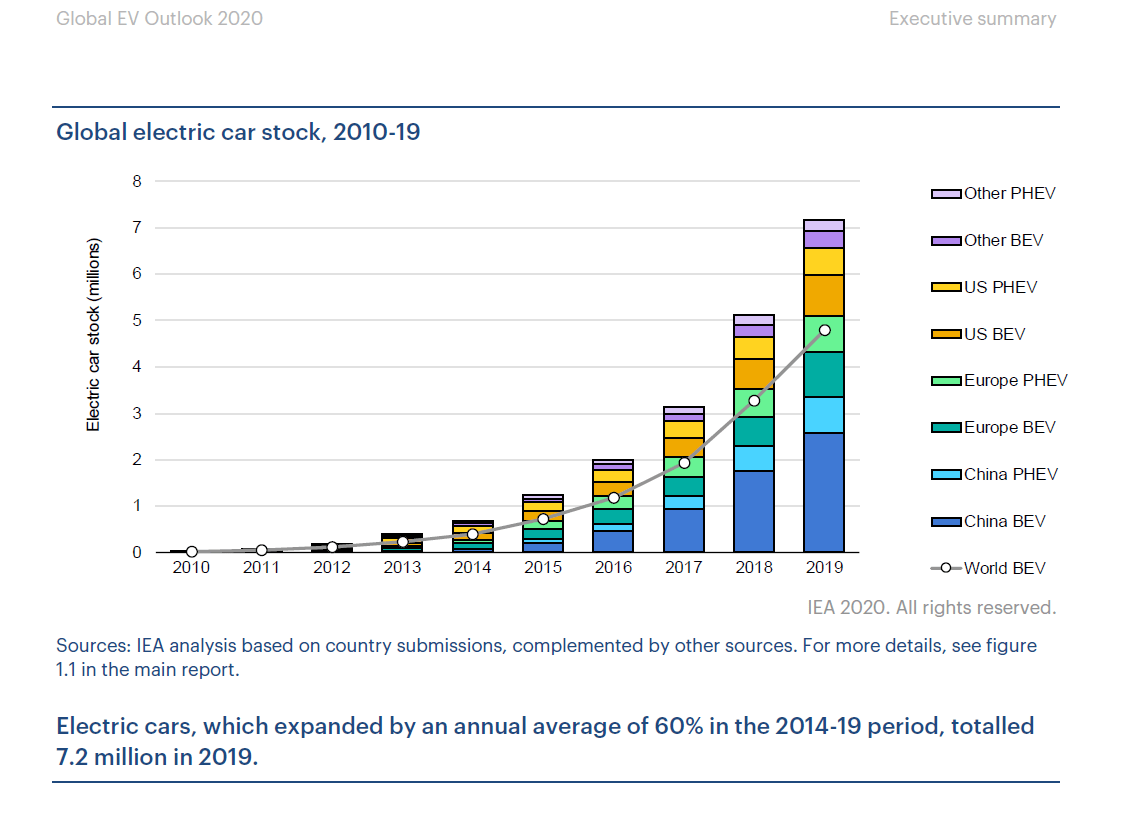 Global Electric Car Stock 2010-2019