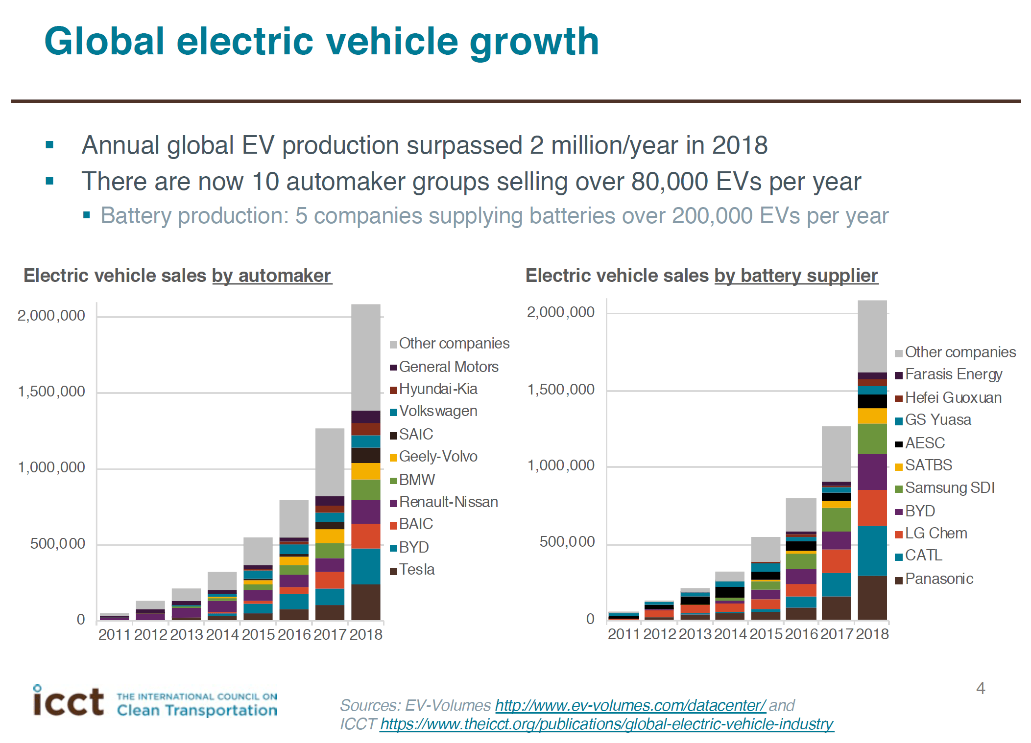 Global Electric Vehicle Growth Batery