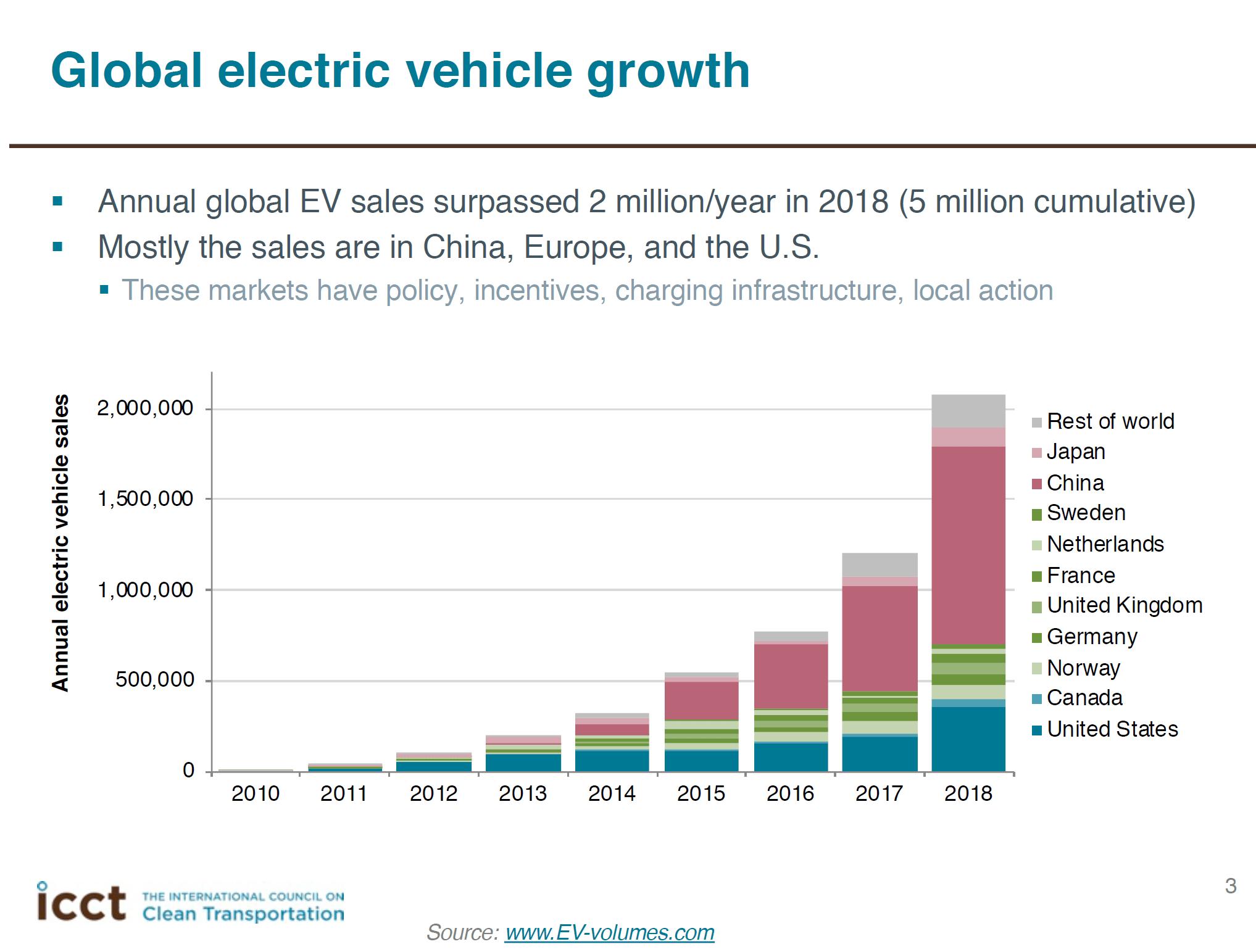 Global Electric Vehicle Growth