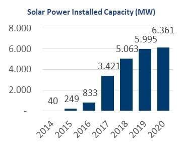 Kaynaklara ve Kuruluşlara Göre Kuruluş Güç - Güneş Enerji Sistemleri