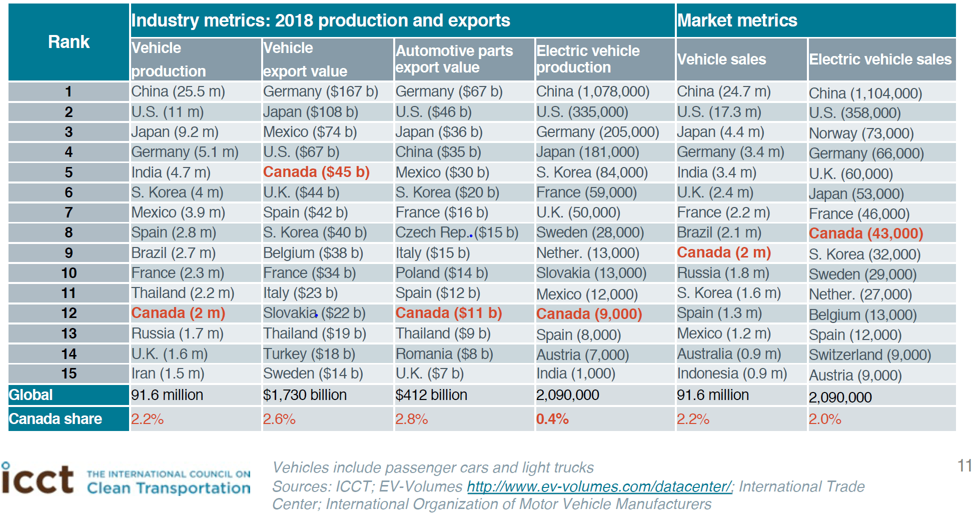 Industry Metrics 2018 production and exports
