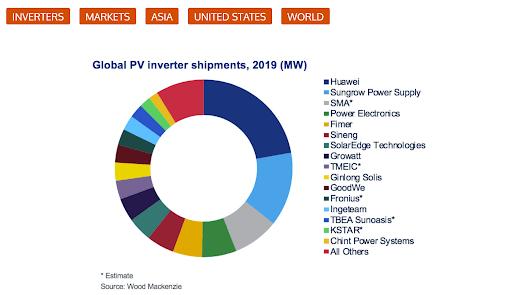 Küresel PV Inverter Gönderileri 2019