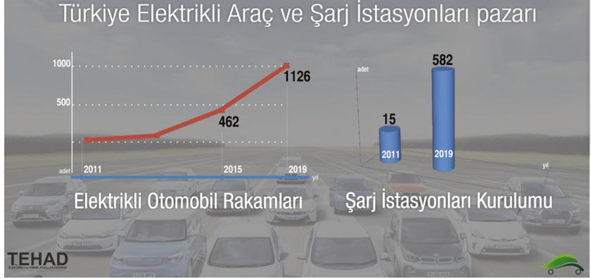 Türkiye Elektrikli Araç ve Şarj İstasyonları Pazarı