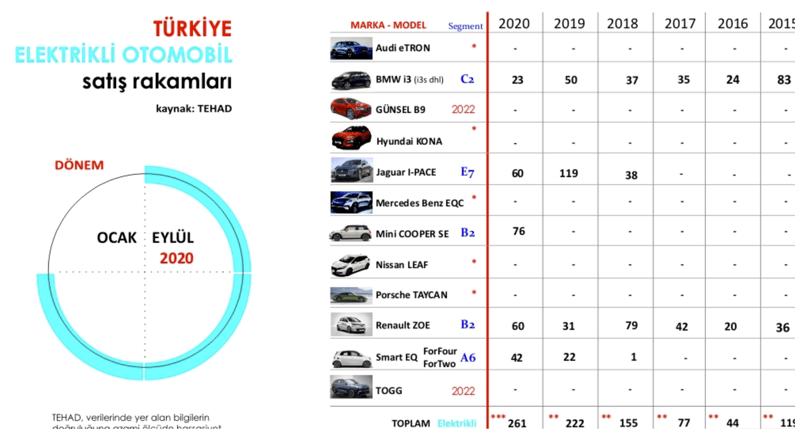 Türkiye Elektrikli Otomobil Satış Rakamları
